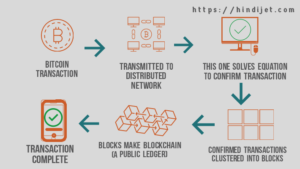 Step-by-step Process of Bitcoin transaction