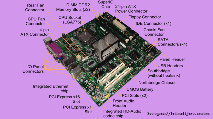Motherboard Components like In this image we can find the different components of a motherboard like DIMM slots, CMOS Battery slots, Rear fan connector, North bridge chipate, south bridge chipate, PCIe slots, I/O Pannel connectors, USB ports, CPU fan connector, Integrated Ethernet chip, SATA Connectors, 24-pinATX Power connector etc.
